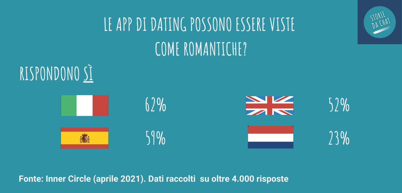 dating app e tabù